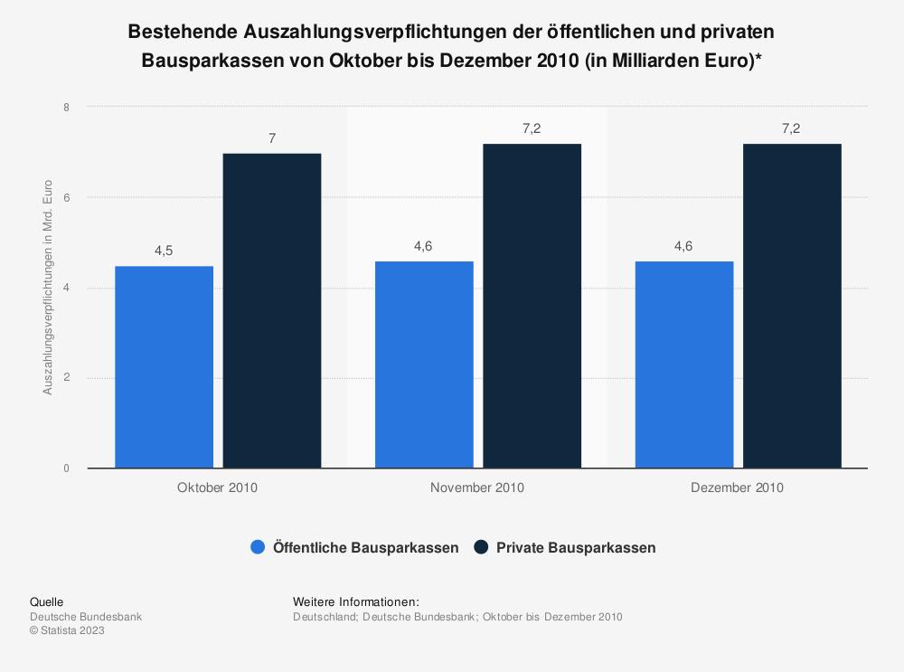 Statistik: Bestehende Auszahlungsverpflichtungen der öffentlichen und privaten Bausparkassen von Oktober bis Dezember 2010 (in Milliarden Euro)* | Statista