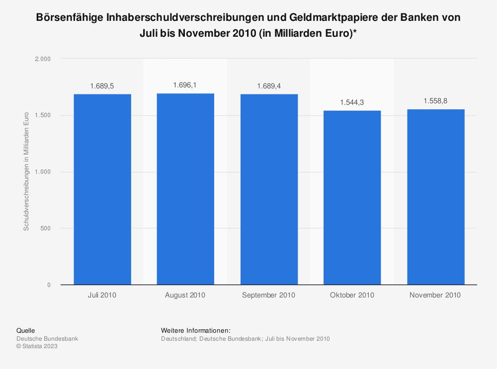 Statistik: Börsenfähige Inhaberschuldverschreibungen und Geldmarktpapiere der Banken von Juli bis November 2010 (in Milliarden Euro)* | Statista