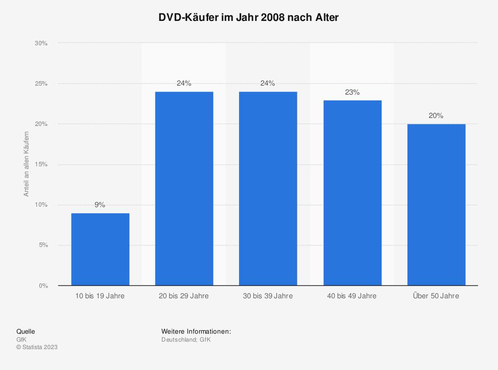 Statistik: DVD-Käufer im Jahr 2008 nach Alter | Statista