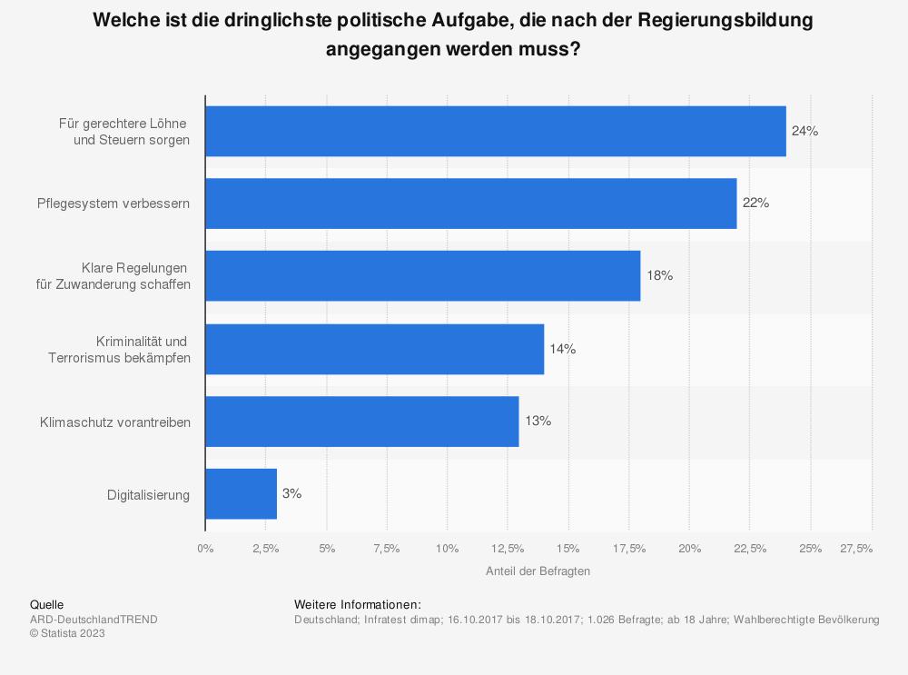 Statistik: Welche ist die dringlichste politische Aufgabe, die nach der Regierungsbildung angegangen werden muss?   Statista