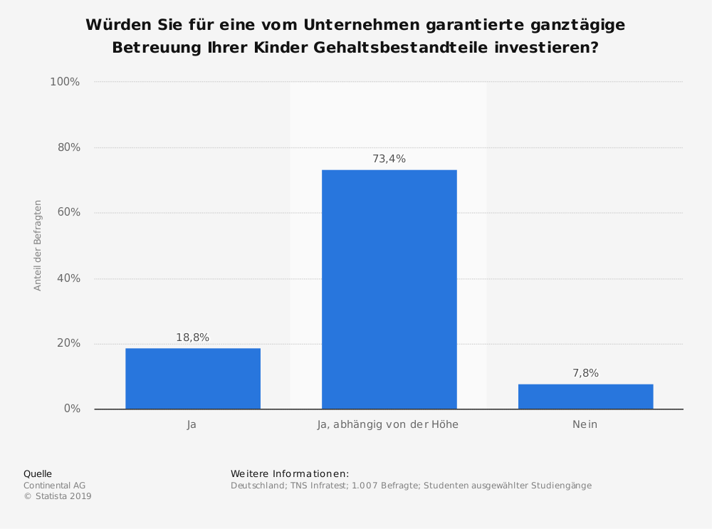Statistik: Würden Sie für eine vom Unternehmen garantierte ganztägige Betreuung Ihrer Kinder Gehaltsbestandteile investieren? | Statista