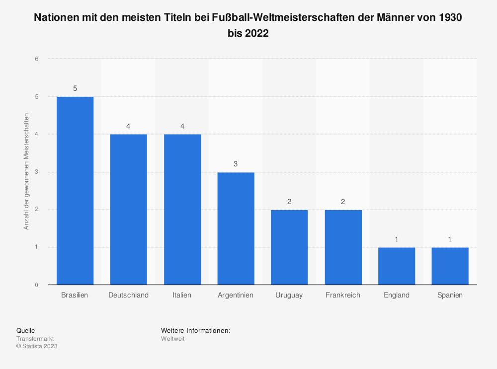 Statistik: Gewonnene Titel bei Fußball-Weltmeisterschaften nach Ländern von 1930 bis 2018 | Statista