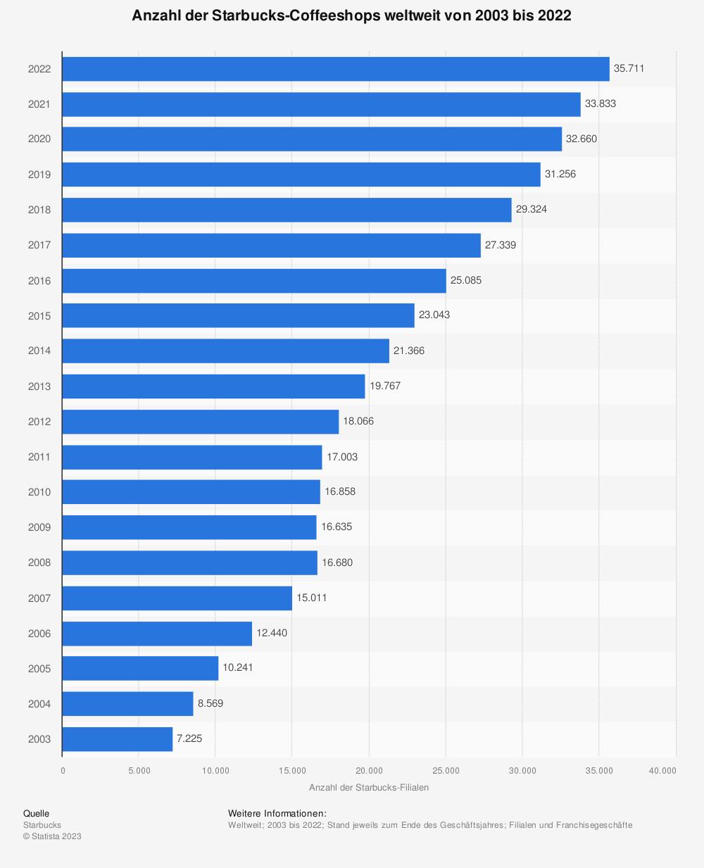 Statistik: Anzahl der Starbucks-Coffeeshops weltweit von 2003 bis 2019 | Statista