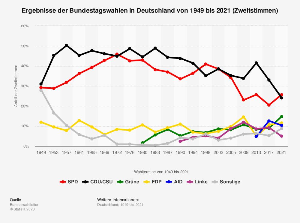 Statistik: Ergebnisse der Bundestagswahlen in Deutschland von 1949 bis 2017 (Zweitstimmen) | Statista