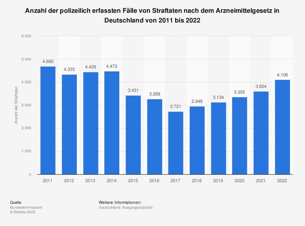 Statistik: Anzahl der polizeilich erfassten Fälle von Straftaten nach dem Arzneimittelgesetz in Deutschland von 2008 bis 2019 | Statista