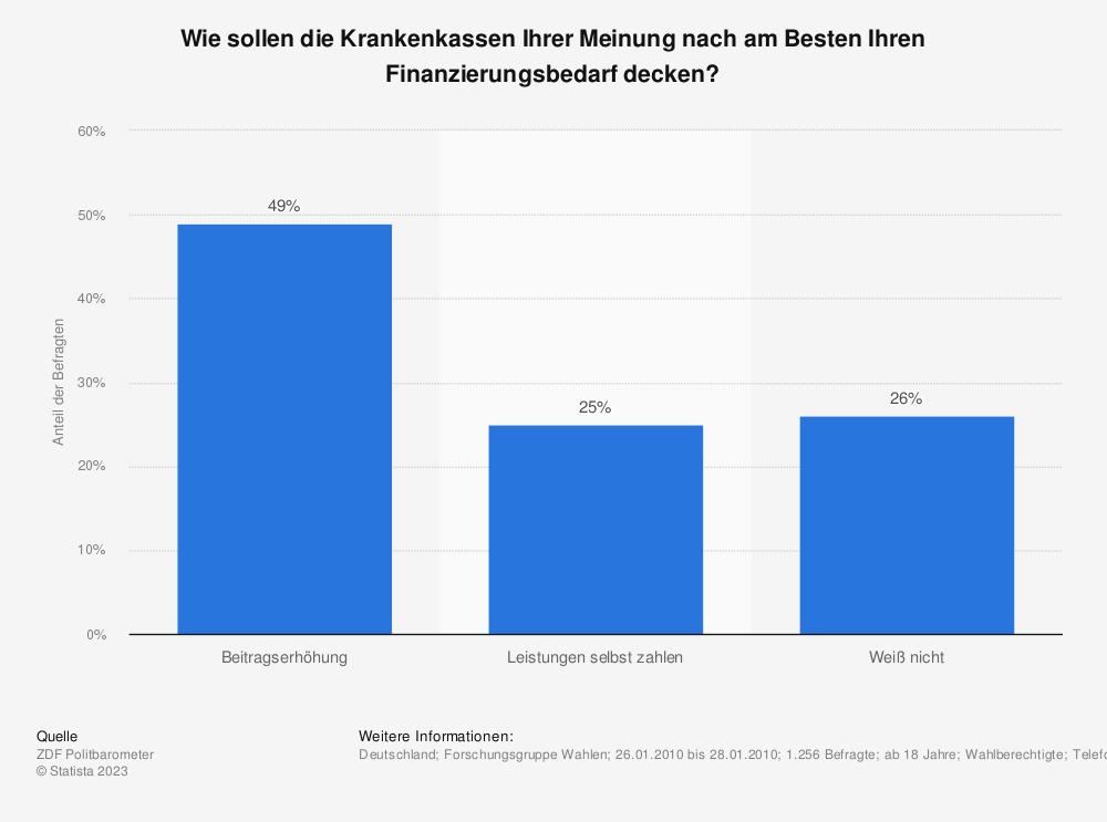 Statistik: Wie sollen die Krankenkassen Ihrer Meinung nach am Besten Ihren Finanzierungsbedarf decken? | Statista