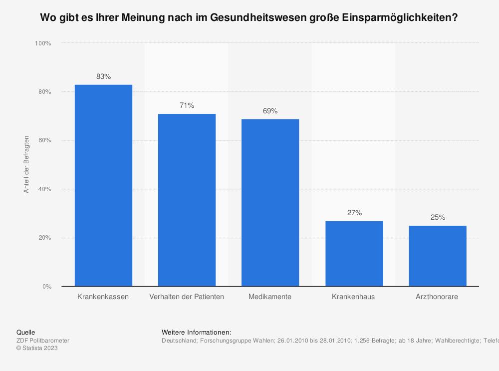 Statistik: Wo gibt es Ihrer Meinung nach im Gesundheitswesen große Einsparmöglichkeiten? | Statista