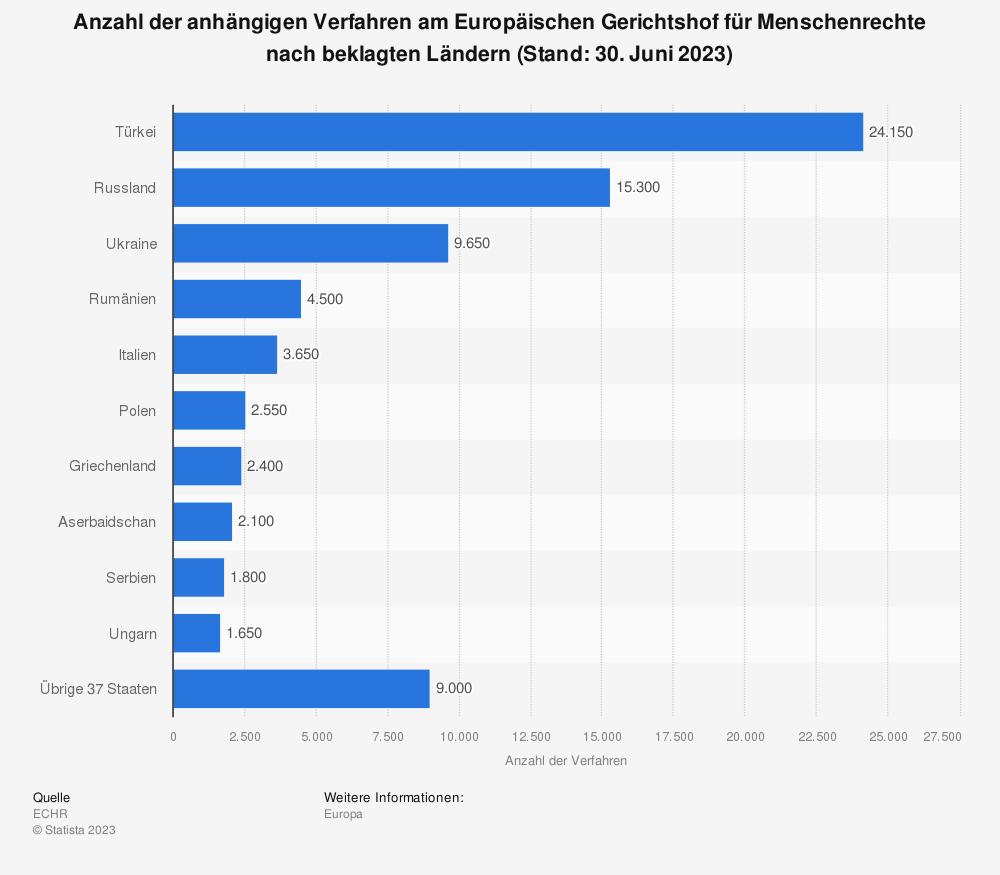 Statistik: Anzahl der anhängigen Verfahren am Europäischen Gerichtshof für Menschenrechte nach beklagten Ländern (Stand: 30. Juni 2020) | Statista