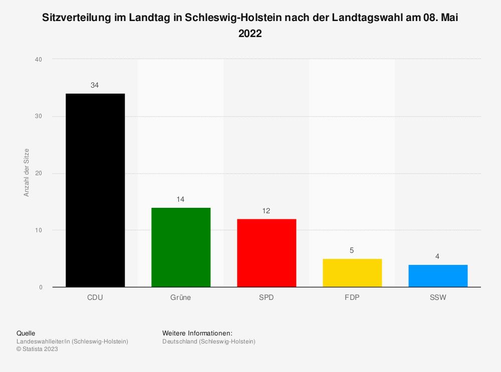 Statistik: Sitzverteilung im Landtag in Schleswig-Holstein nach der Landtagswahl am 07. Mai 2017 | Statista