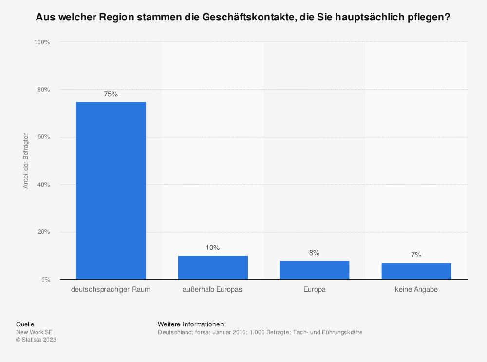 Statistik: Aus welcher Region stammen die Geschäftskontakte, die Sie hauptsächlich pflegen? | Statista
