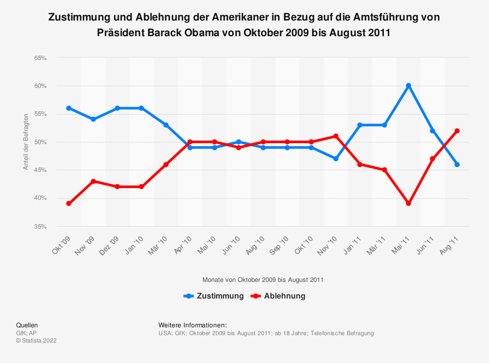 Statistik: Zustimmung und Ablehnung der Amerikaner in Bezug auf die Amtsführung von Präsident Barack Obama von Oktober 2009 bis August 2011 | Statista