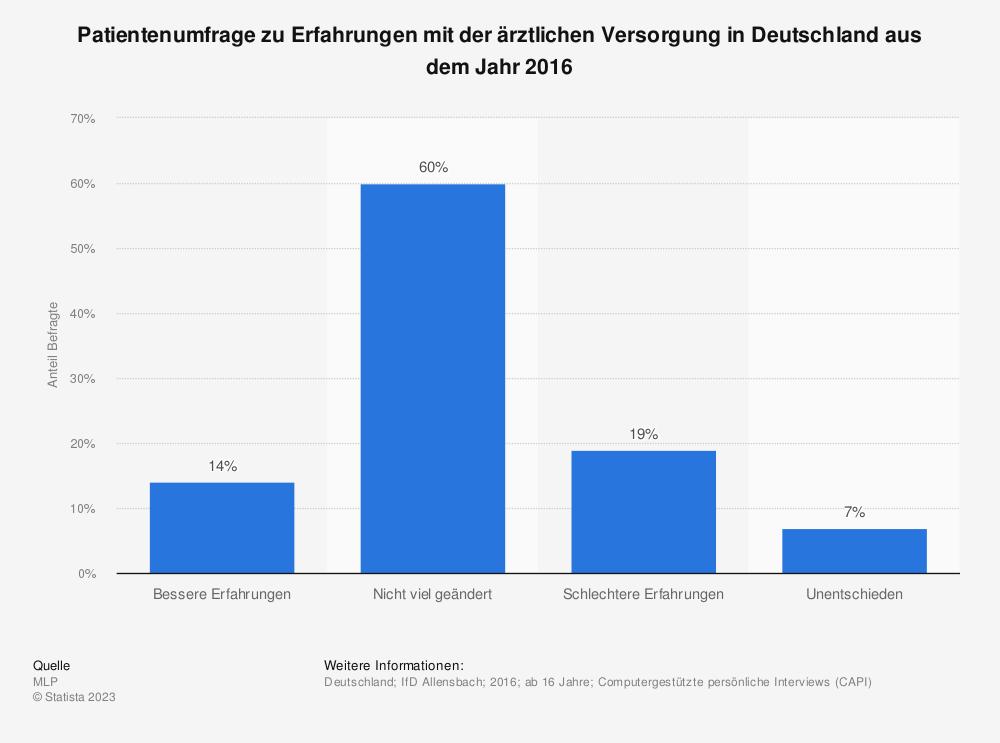 Statistik: Patientenumfrage zu Erfahrungen mit der ärztlichen Versorgung in Deutschland aus dem Jahr 2016 | Statista
