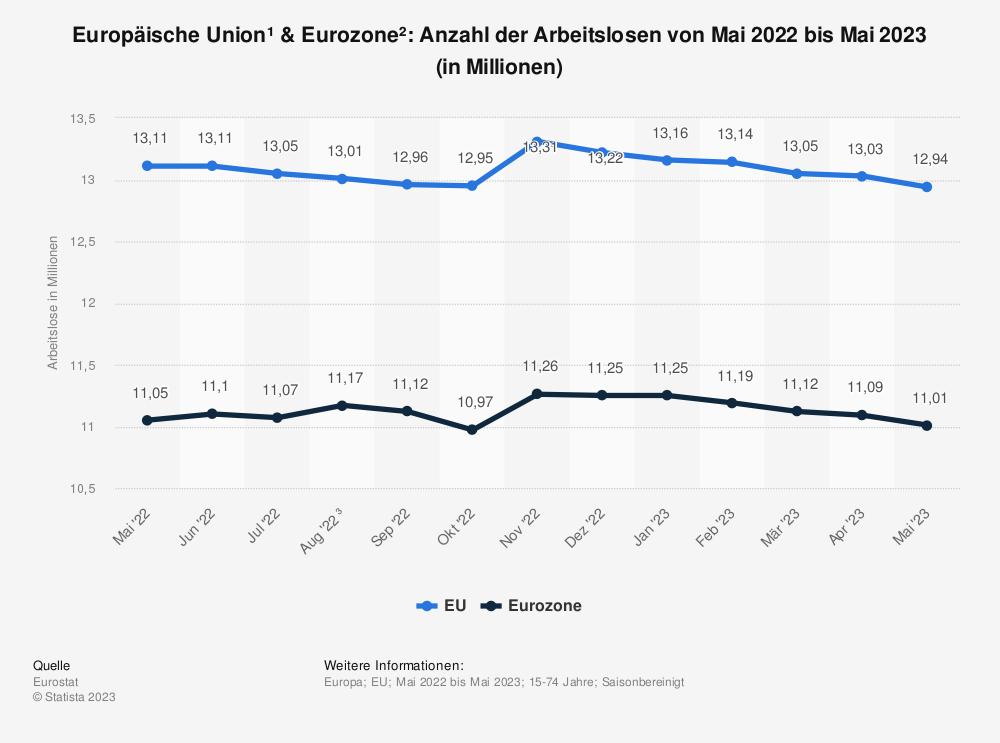 Statistik: Europäische Union & Euro-Zone: Anzahl der Arbeitslosen von Dezember 2016 bis Dezember 2017 (in Millionen) | Statista