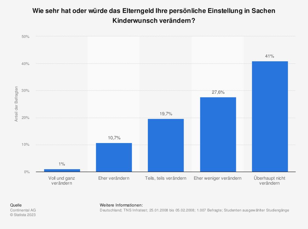 Statistik: Wie sehr hat oder würde das Elterngeld Ihre persönliche Einstellung in Sachen Kinderwunsch verändern? | Statista