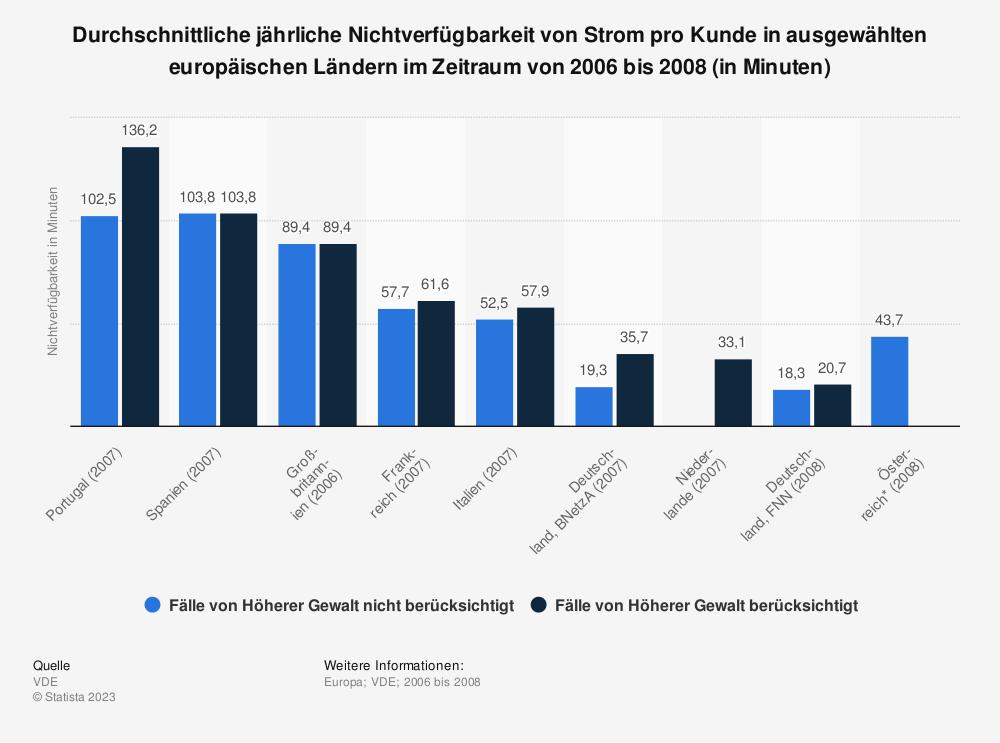 Statistik: Durchschnittliche jährliche Nichtverfügbarkeit von Strom pro Kunde in ausgewählten europäischen Ländern im Zeitraum von 2006 bis 2008 (in Minuten) | Statista