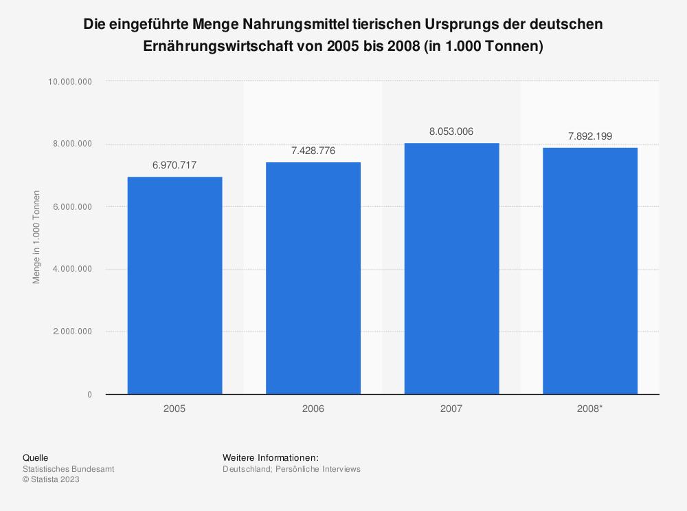 Statistik: Die eingeführte Menge Nahrungsmittel tierischen Ursprungs der deutschen Ernährungswirtschaft von 2005 bis 2008 (in 1.000 Tonnen) | Statista