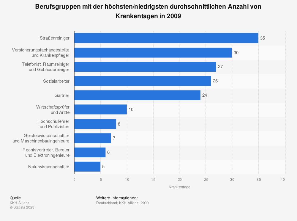Statistik: Berufsgruppen mit der höchsten/niedrigsten durchschnittlichen Anzahl von Krankentagen in 2009 | Statista
