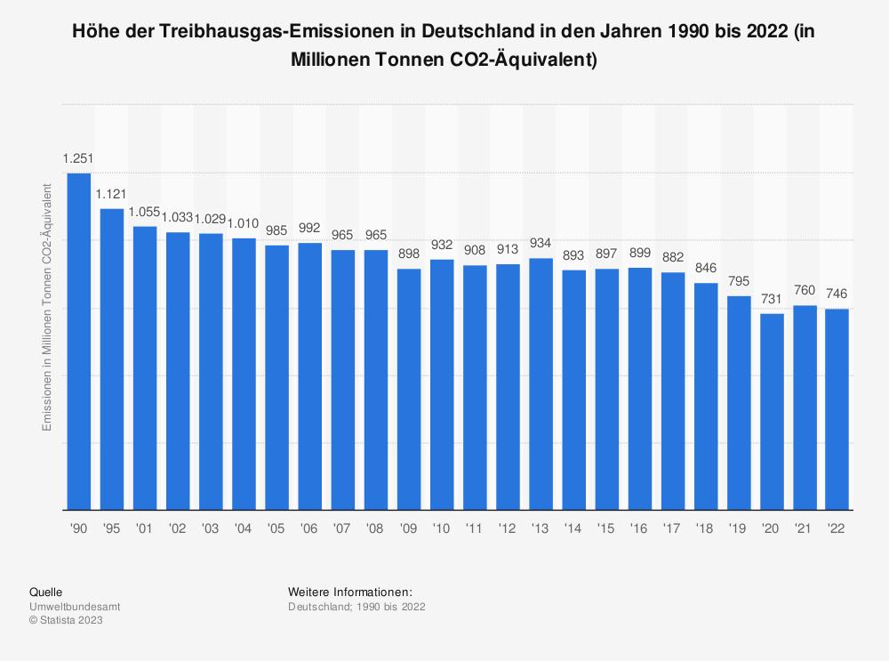 Statistik: Höhe der Treibhausgas-Emissionen in Deutschland in den Jahren 1990 bis 2013 (in Millionen Tonnen CO2-Äquivalent) | Statista