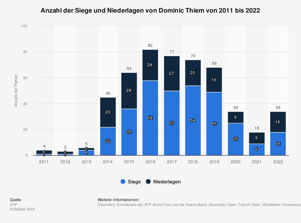 Statistik: Anzahl der Siege und Niederlagen von Dominic Thiem von 2011 bis 2020 | Statista
