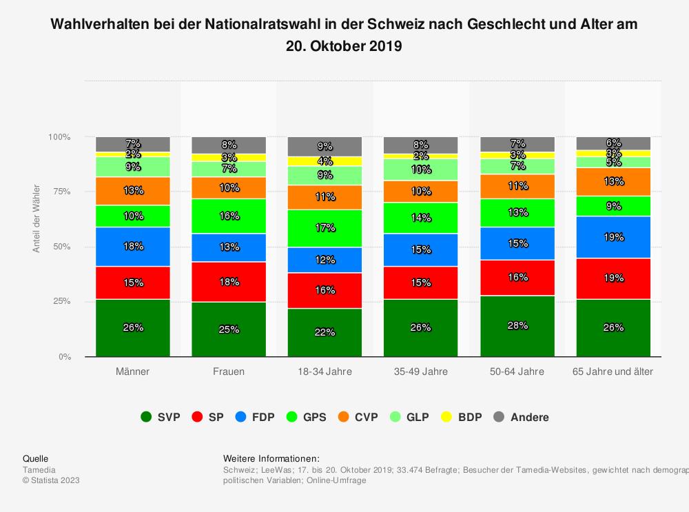 Statistik: Wahlverhalten bei der Nationalratswahl in der Schweiz nach Geschlecht und Alter am 20. Oktober 2019 | Statista