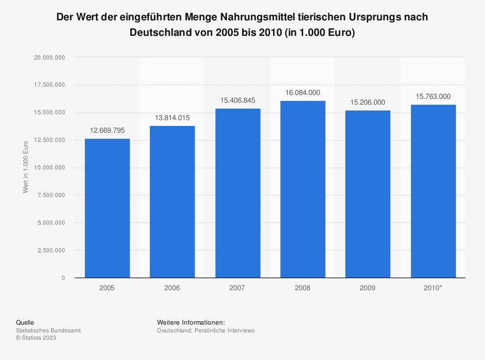 Statistik: Der Wert der eingeführten Menge Nahrungsmittel tierischen Ursprungs nach Deutschland von 2005 bis 2010 (in 1.000 Euro)   Statista