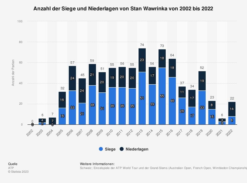 Statistik: Anzahl der Siege und Niederlagen von Stan Wawrinka von 2002 bis 2020 | Statista