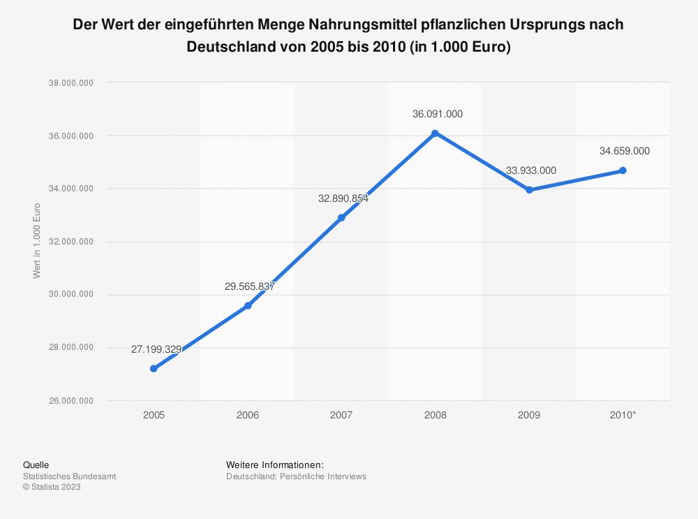 Statistik: Der Wert der eingeführten Menge Nahrungsmittel pflanzlichen Ursprungs nach Deutschland von 2005 bis 2010 (in 1.000 Euro) | Statista