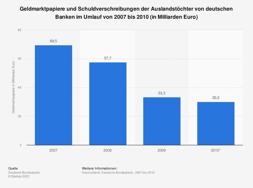 Statistik: Geldmarktpapiere und Schuldverschreibungen der Auslandstöchter von deutschen Banken im Umlauf von 2007 bis 2010 (in Milliarden Euro) | Statista