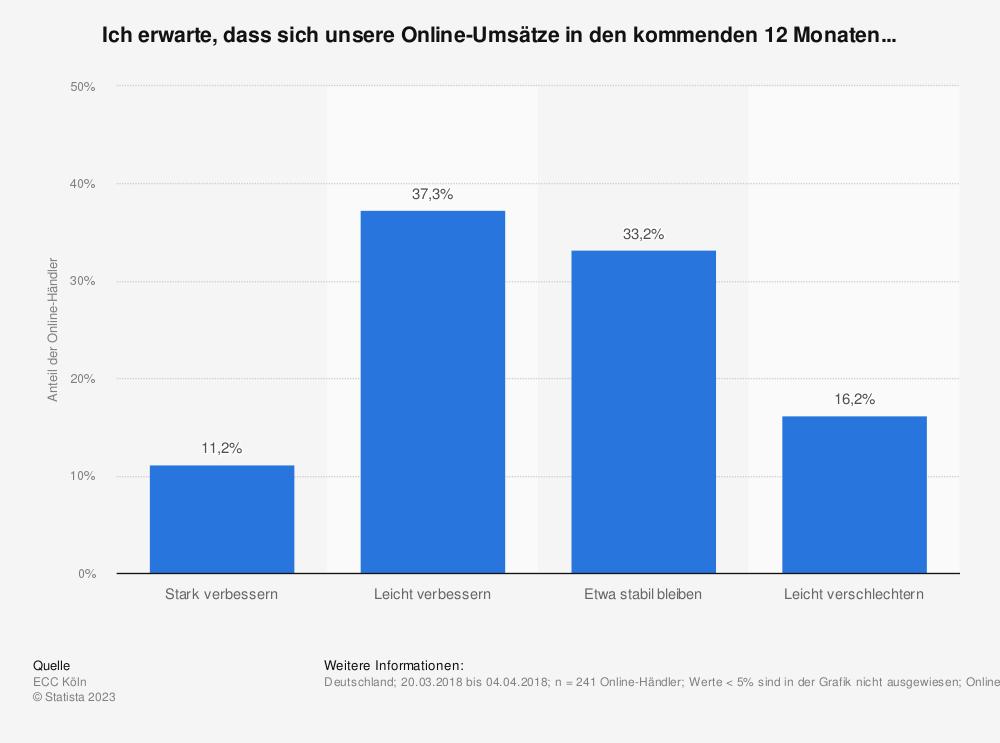 Statistik: Ich erwarte, dass sich unsere Online-Umsätze in den kommenden 12 Monaten... | Statista