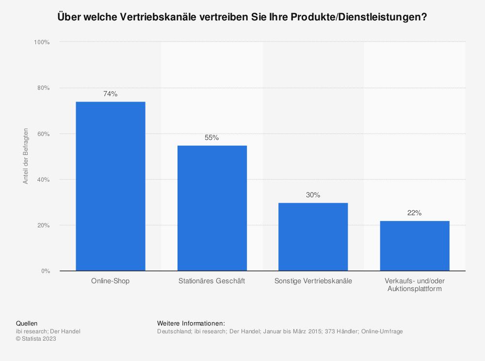 Statistik: Über welche Vertriebskanäle vertreiben Sie Ihre Produkte/Dienstleistungen? | Statista