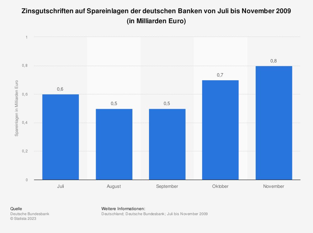 Statistik: Zinsgutschriften auf Spareinlagen der deutschen Banken von Juli bis November 2009 (in Milliarden Euro) | Statista