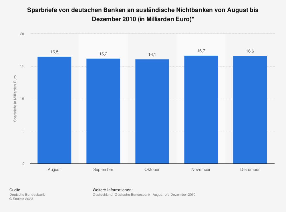 Statistik: Sparbriefe von deutschen Banken an ausländische Nichtbanken von August bis Dezember 2010 (in Milliarden Euro)* | Statista