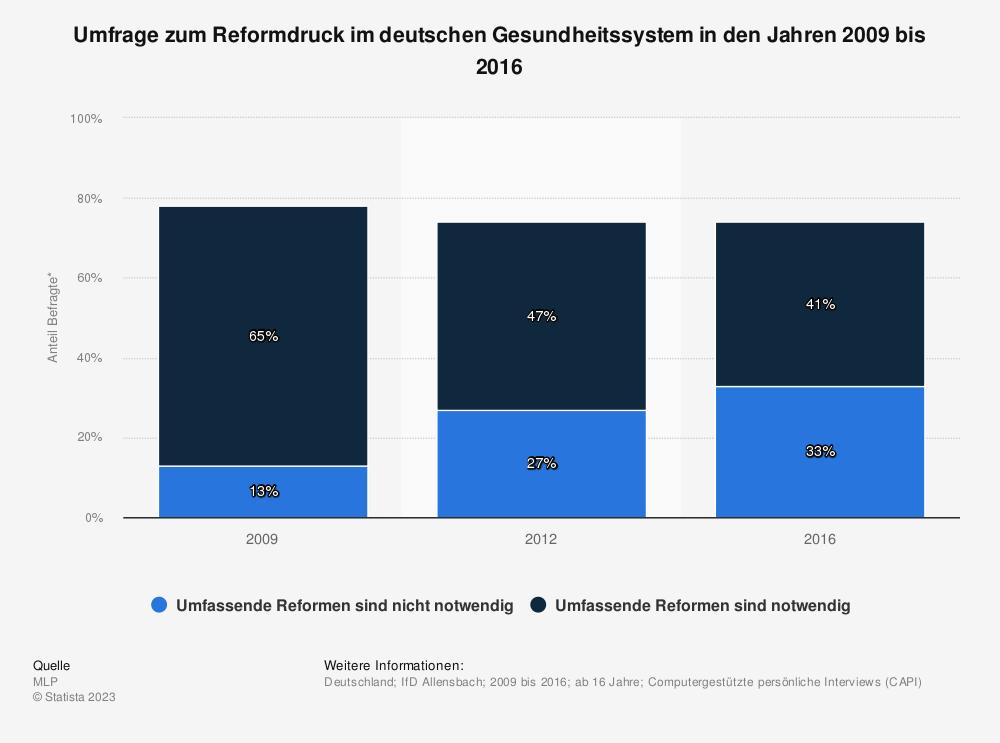 Statistik: Umfrage zum Reformdruck im deutschen Gesundheitssystem in den Jahren 2009 bis 2016 | Statista