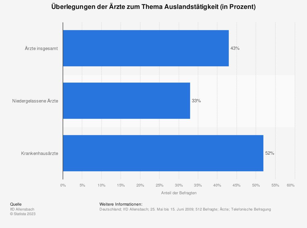 Statistik: Überlegungen der Ärzte zum Thema Auslandstätigkeit (in Prozent) | Statista