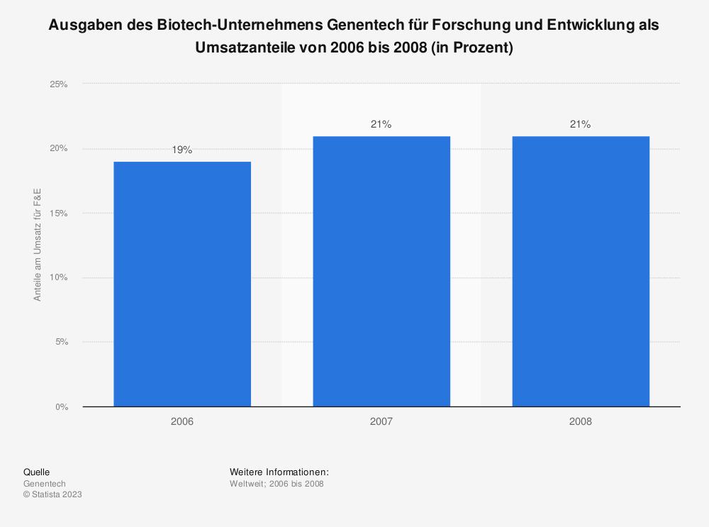 Statistik: Ausgaben des Biotech-Unternehmens Genentech für Forschung und Entwicklung als Umsatzanteile von 2006 bis 2008 (in Prozent) | Statista