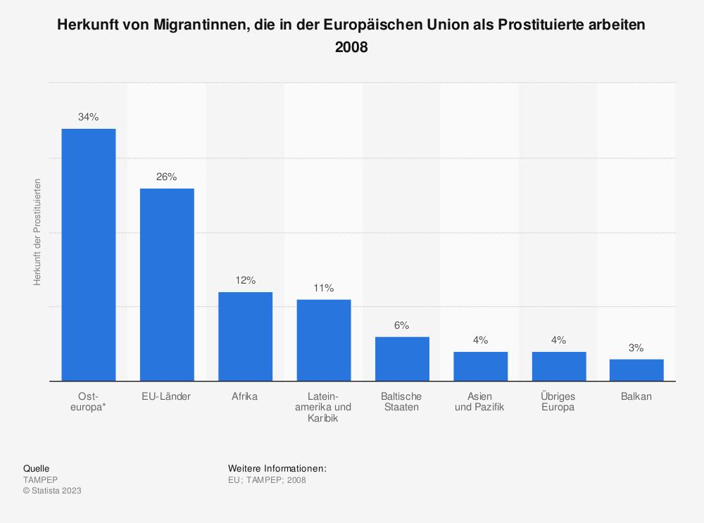 Statistik: Herkunft von Migrantinnen, die in der Europäischen Union als Prostituierte arbeiten 2008 | Statista