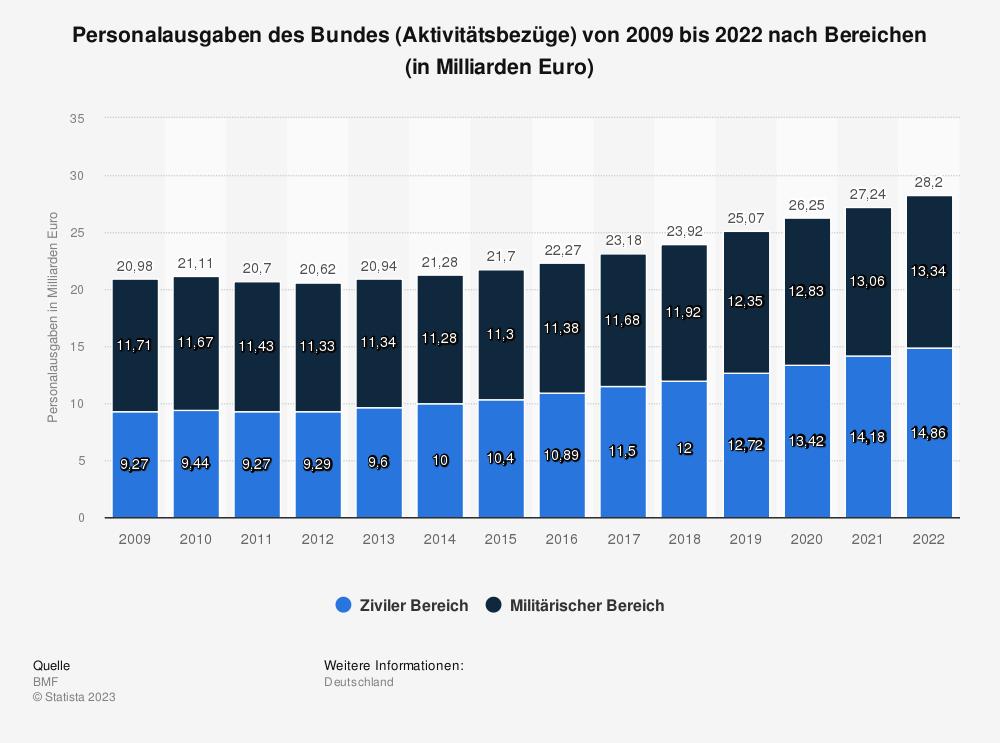 Statistik: Personalausgaben des Bundes (Aktivitätsbezüge) von 2006 bis 2018 nach Bereichen (in Milliarden Euro) | Statista