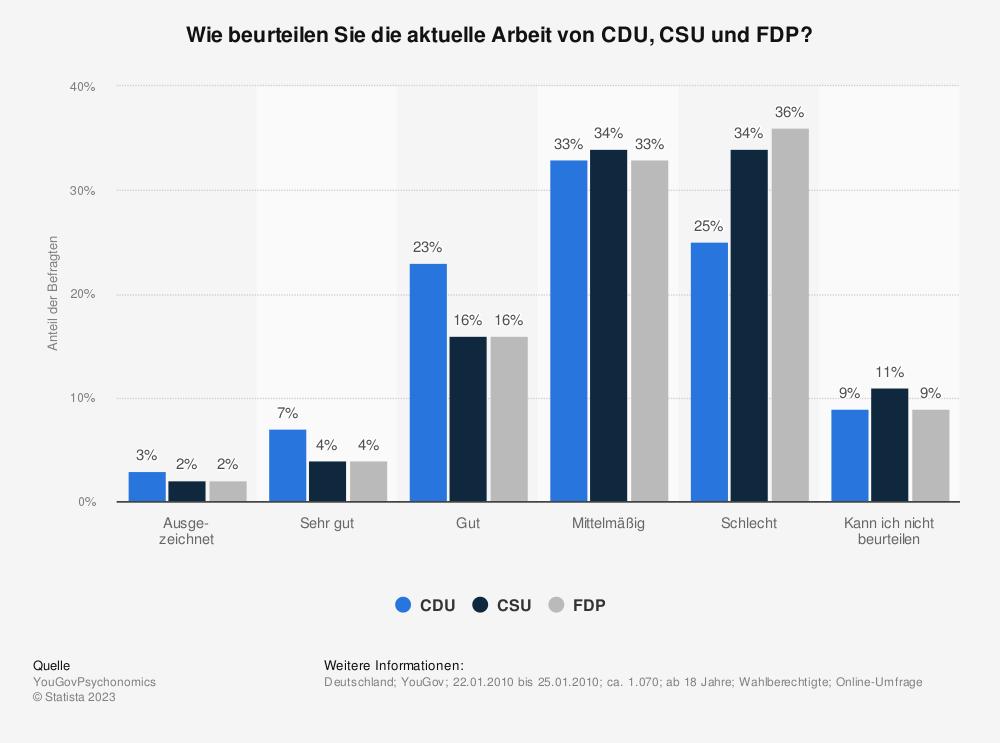 Statistik: Wie beurteilen Sie die aktuelle Arbeit von CDU, CSU und FDP? | Statista