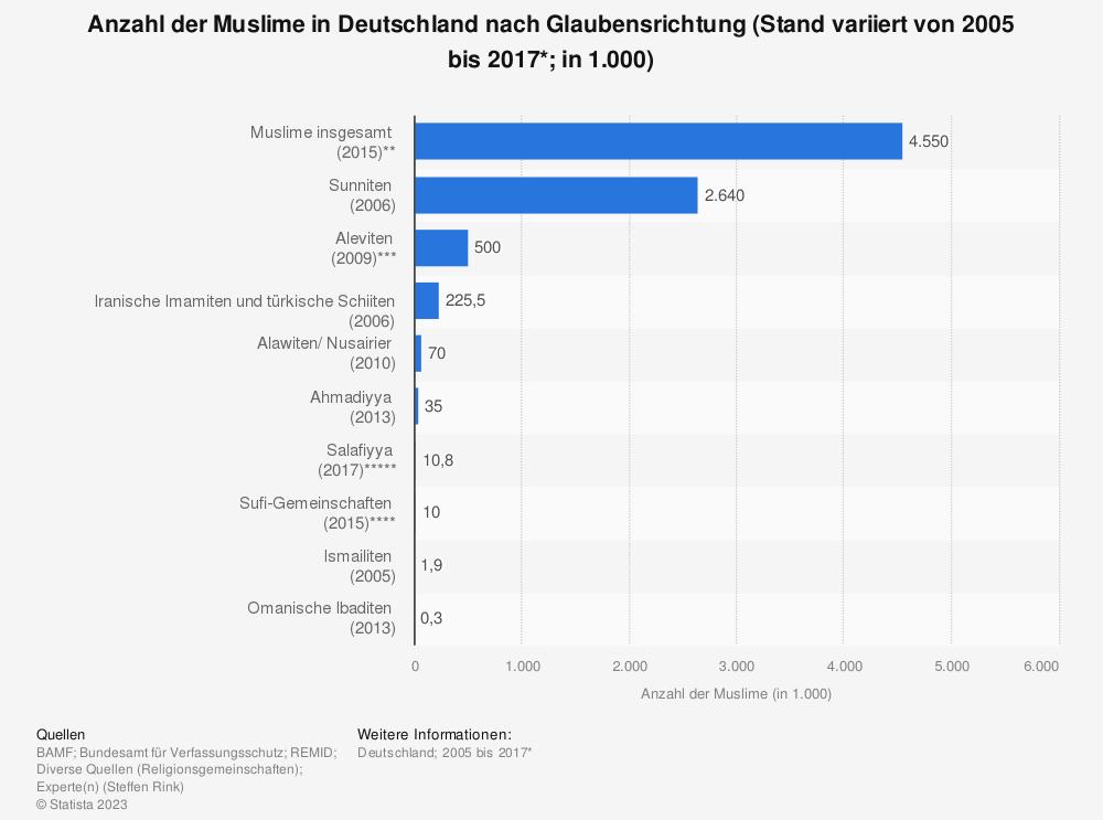 Statistik: Anzahl der Muslime in Deutschland nach Glaubensrichtung (Stand variiert von 2005 bis 2017*; in 1.000) | Statista