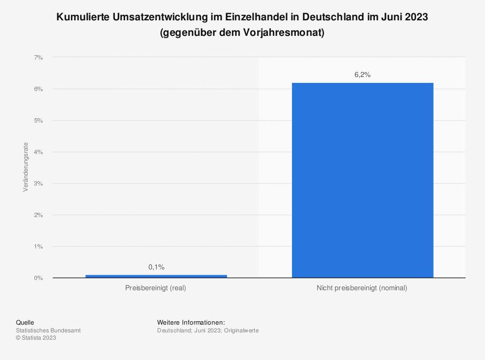Statistik: Kumulierte Umsatzentwicklung im Einzelhandel in Deutschland im April 2021 (gegenüber dem Vorjahresmonat) | Statista