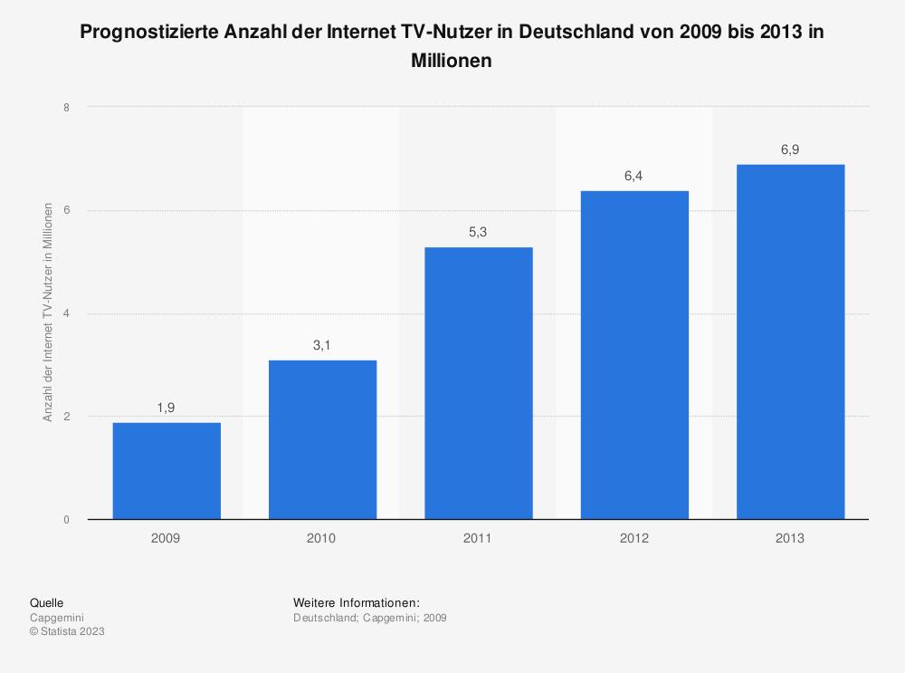 Statistik: Prognostizierte Anzahl der Internet TV-Nutzer in Deutschland von 2009 bis 2013 in Millionen | Statista