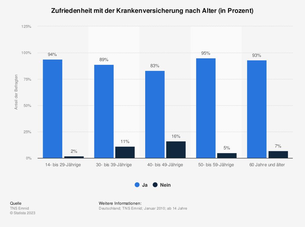 Statistik: Zufriedenheit mit der Krankenversicherung nach Alter (in Prozent) | Statista