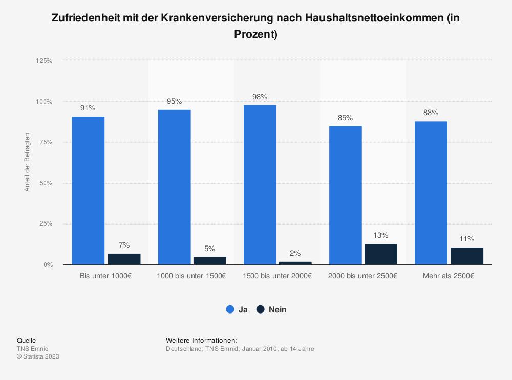 Statistik: Zufriedenheit mit der Krankenversicherung nach Haushaltsnettoeinkommen (in Prozent) | Statista