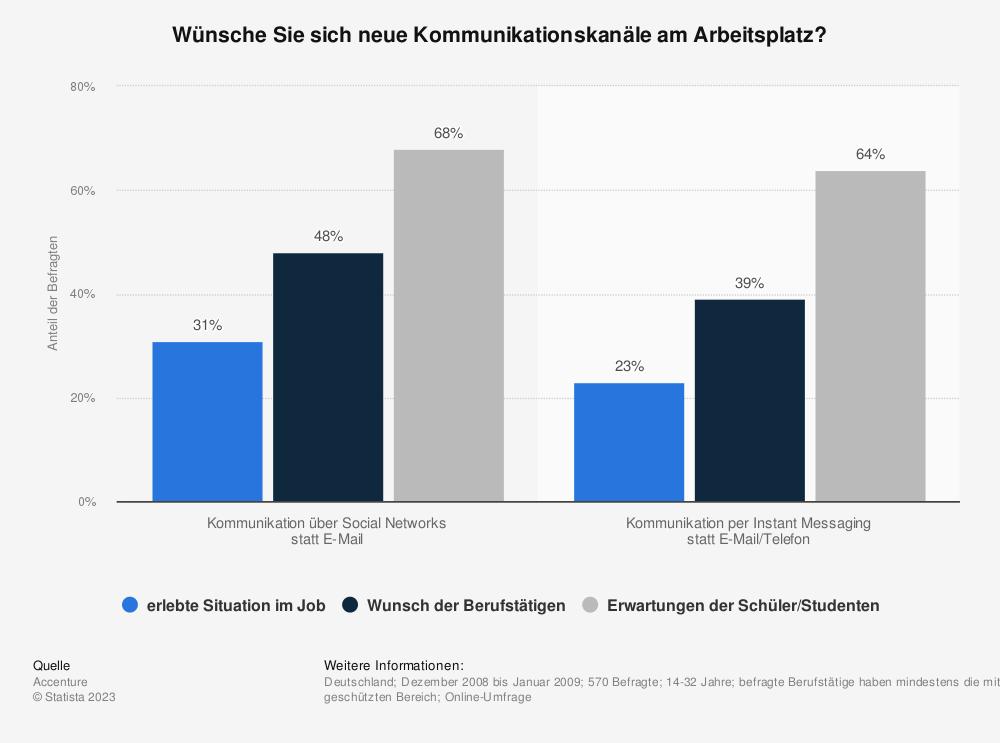 Statistik: Wünsche Sie sich neue Kommunikationskanäle am Arbeitsplatz? | Statista