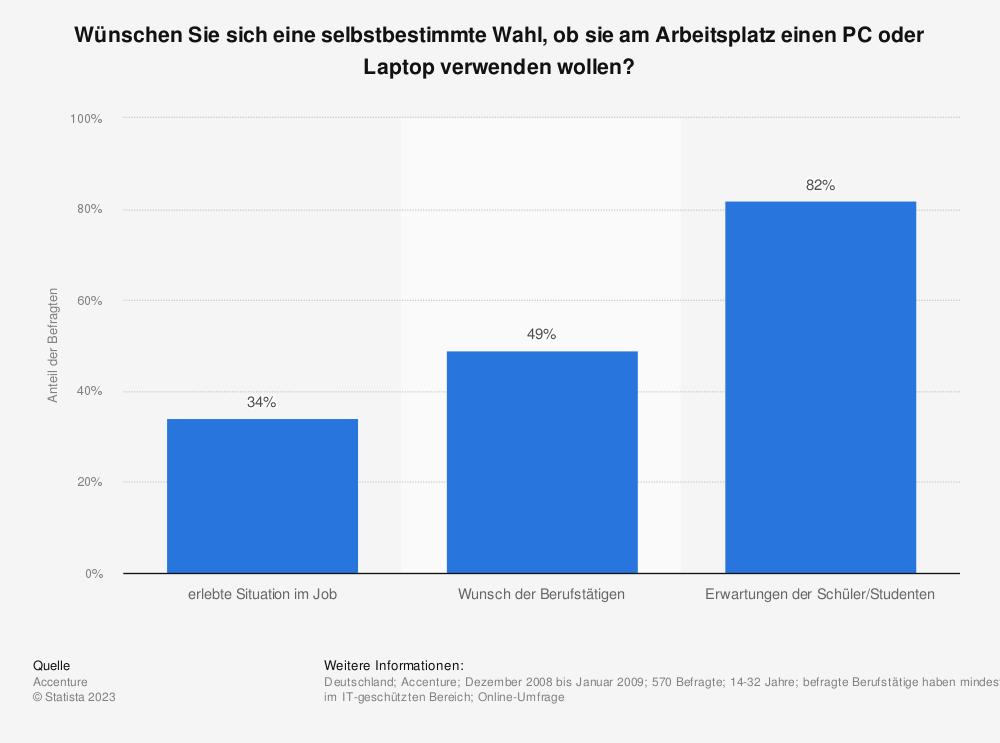 Statistik: Wünschen Sie sich eine selbstbestimmte Wahl, ob sie am Arbeitsplatz einen PC oder Laptop verwenden wollen? | Statista