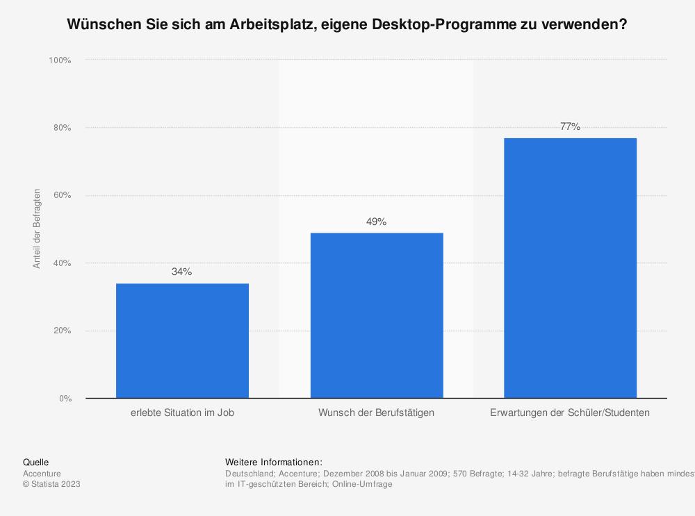 Statistik: Wünschen Sie sich am Arbeitsplatz, eigene Desktop-Programme zu verwenden? | Statista