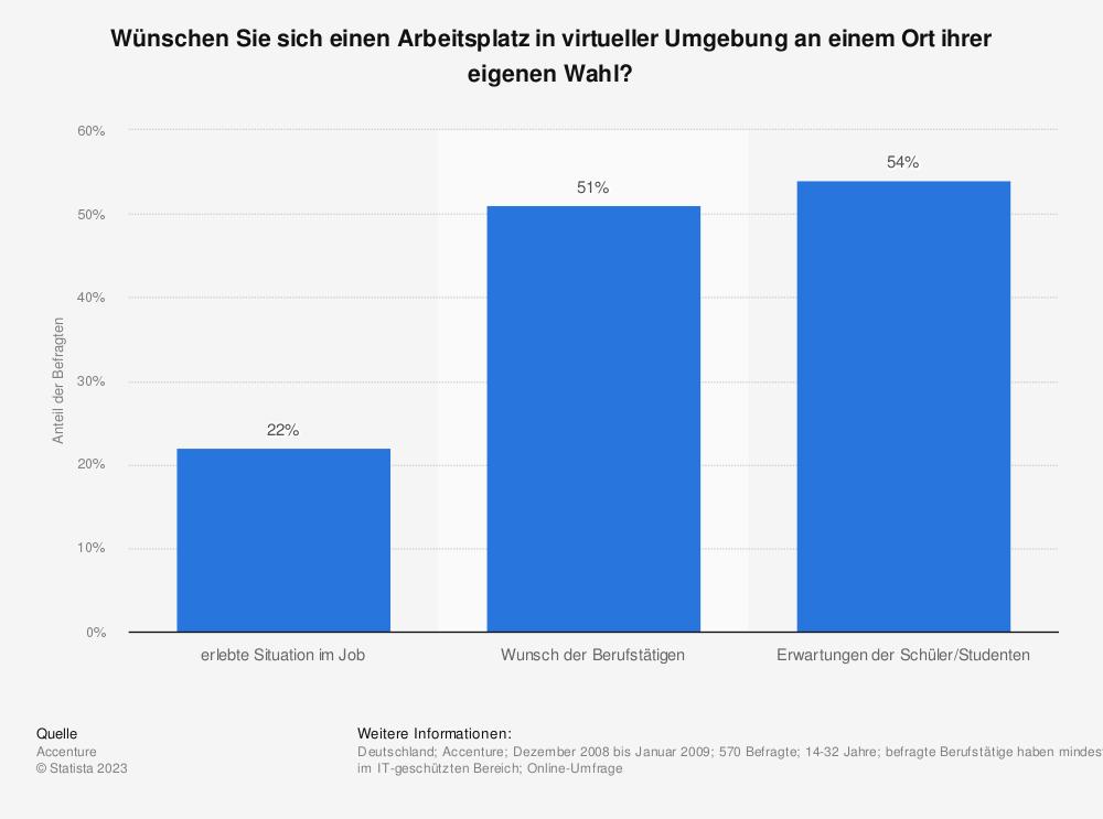 Statistik: Wünschen Sie sich einen Arbeitsplatz in virtueller Umgebung an einem Ort ihrer eigenen Wahl? | Statista