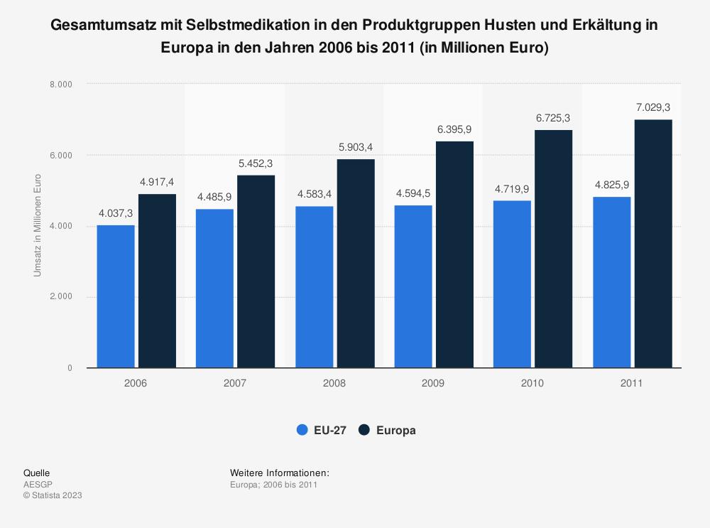 Statistik: Gesamtumsatz mit Selbstmedikation in den Produktgruppen Husten und Erkältung in Europa in den Jahren 2006 bis 2011 (in Millionen Euro) | Statista