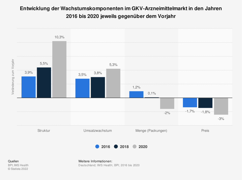 Statistik: Entwicklung der Wachstumskomponenten im GKV-Arzneimittelmarkt in den Jahren 2013 bis 2019 jeweils gegenüber dem Vorjahr | Statista