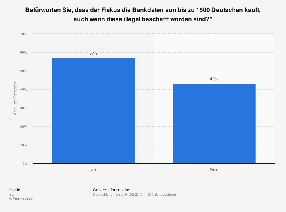 Statistik: Befürworten Sie, dass der Fiskus die Bankdaten von bis zu 1500 Deutschen kauft, auch wenn diese illegal beschafft worden sind?* | Statista